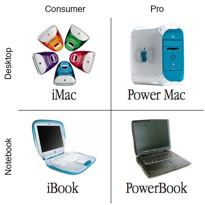 Apple Silicon puede devolver el Mac a sus clásicos cuadrantes consumidor-profesional