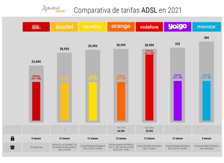 Comparativa De Tarifas Adsl En 2021