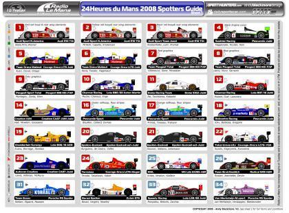 Previo 24 horas Le Mans: Imágenes de todos los prototipos
