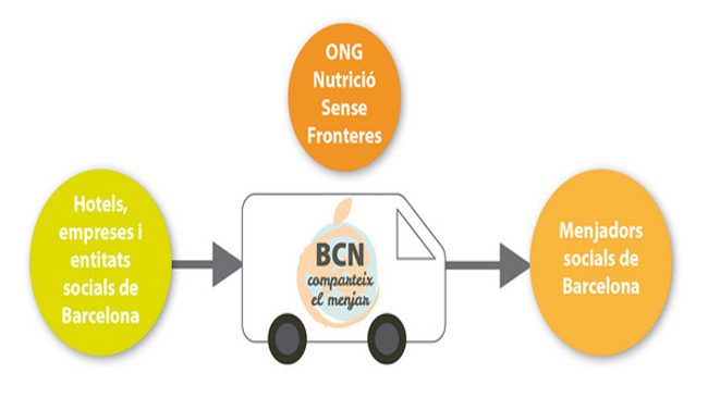 BCN comparte sus alimentos