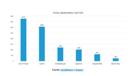 Total de menciones de Twitter de los principales dispositivos