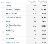 Las empresas que prefieren los graduados de negocios