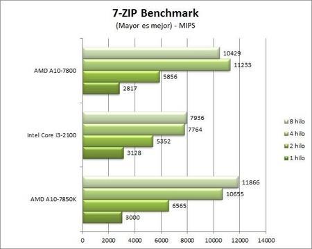 7-zip-benchmark-2.jpg
