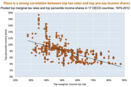 OCDE Relación entre los mayores impuestos y menores ingresos de los que más ingresan