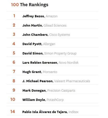Jeff Bezos de Amazon, el consejero delegado más rentable para sus accionistas