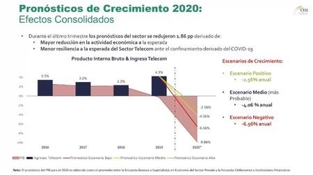 Previsiones de crecimiento 2020