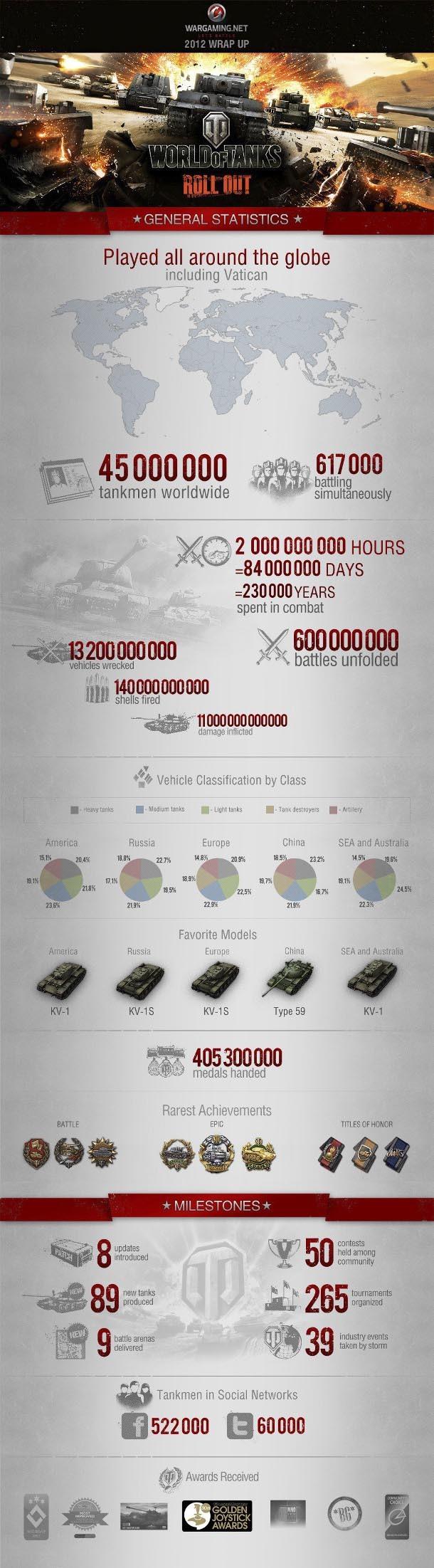 Foto de World of Tanks (1/1)