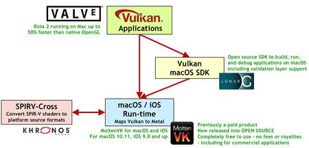 Esquema de Vulkan para plataformas Apple, iOS y macOS