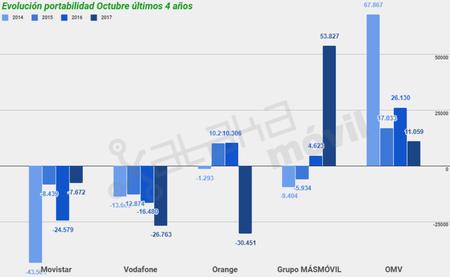 Evolucion Portabilidad Octubre Ultimos 4 Anos