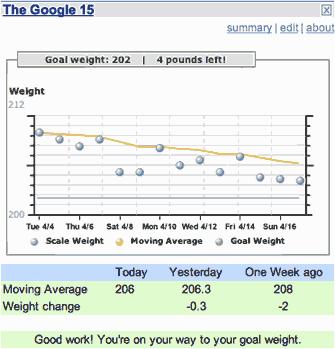 Google 15 para controlar tu peso