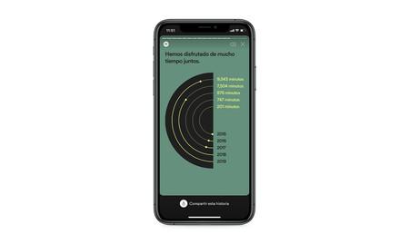 Resumen Horas Spotify