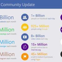 Facebook es un gigante de Internet, y lo demuestra con su número de usuarios activos
