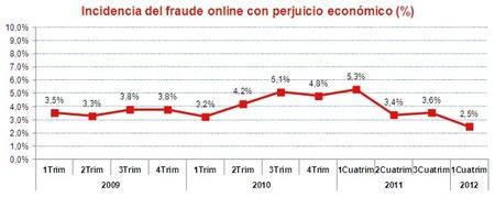 Continúa mejorando la seguridad de las compras en el comercio online