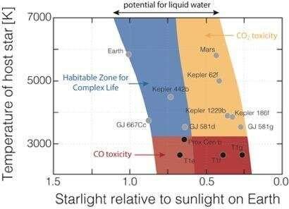 zona de habitabilidad de vida compleja