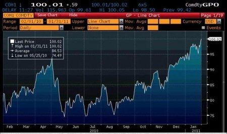 El petróleo supera los 100 dólares y la OPEP guarda silencio
