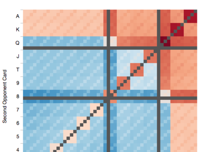 Así se ve una partida de Texas Hold'em triturando los datos y convirtiéndolos en gráficas