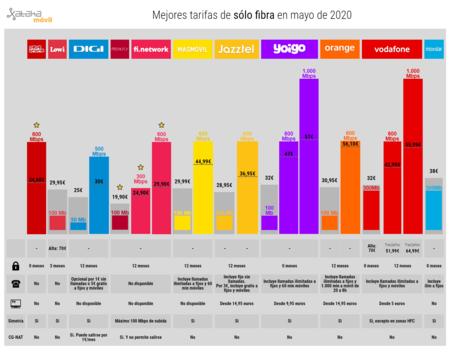 Mejores Tarifas De Solo Fibra En Mayo De 2020