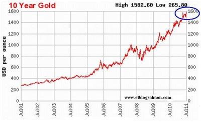 Pánico de la deuda empuja al oro a su máximo histórico