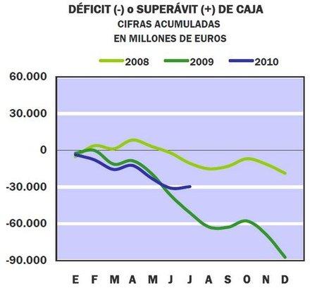 La reducción del déficit público del mes de julio hay que cogerla con pinzas