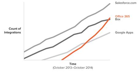 El uso de Office 365 en la empresa se está disparando: ya supera al de Google Apps y está alcanzado a Salesforce