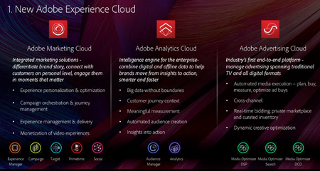 Adobe Experience Cloud 2