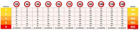 Tabla exceso de velocidad: multas y puntos