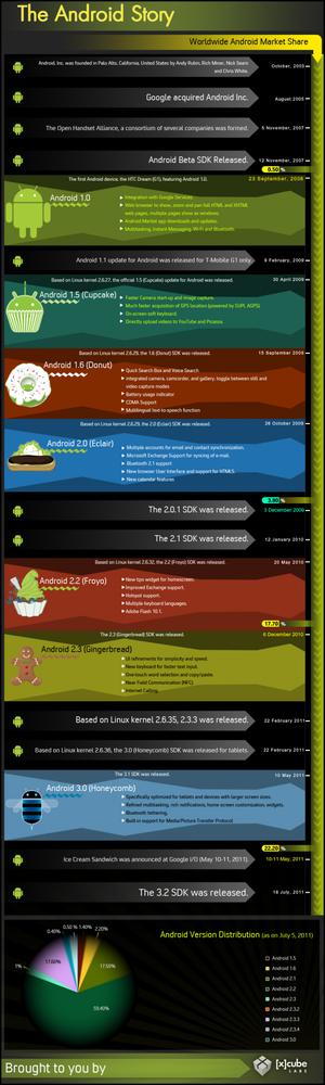 infografia con la historia de Android
