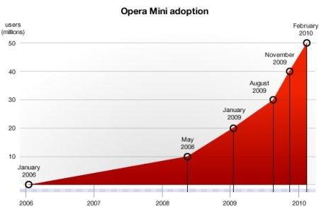 Opera Mini alcanza los 50 millones de usuarios