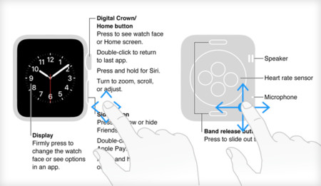 Manual del usuario del Apple Watch y otras curiosidades