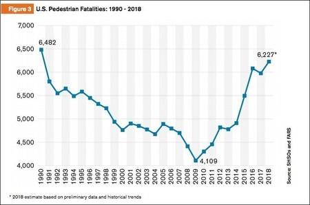 Ped Deaths Graph 1