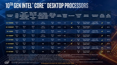 Intel Comet Lake S 10a Gen 6