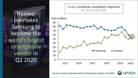Huawei Fabricante Mas Grande Smartphones 2020