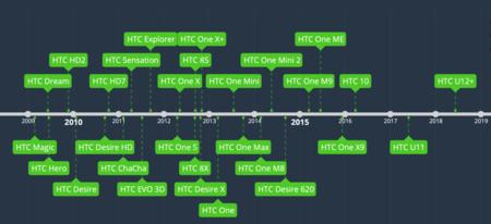 Historia Htc