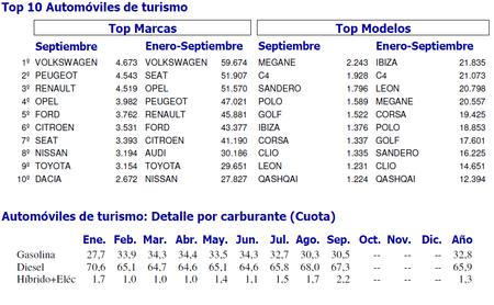 Ventas de coches - Marcas y modelos más vendidos - ANFAC