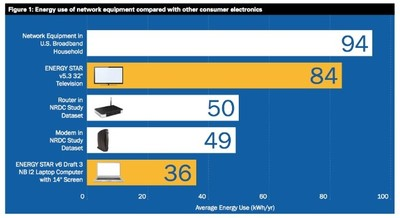 El consumo energético de modems y routers