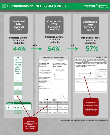 Mexico Conectado Encuesta Manipulacion Datos