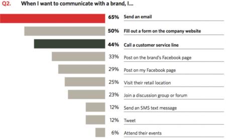 Los consumidores siguen prefiriendo utilizar emails para comunicarse con las marcas