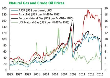 FMI: precio del gas natural