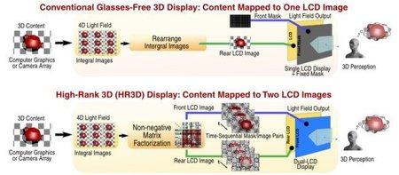 En el MIT mejoran las pantallas 3D sin gafas que usa Nintendo 3DS