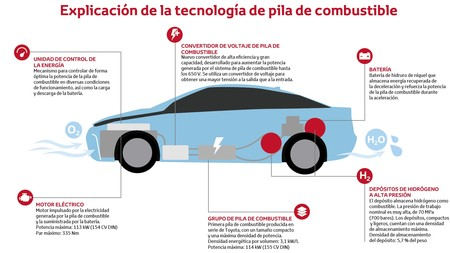 Como Funciona Tecnologia Pila Combustible Toyota Mirai Tcm 1014 554848