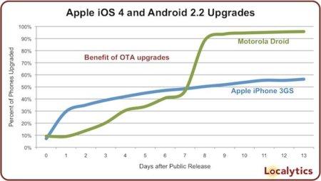 Los usuarios de Android actualizan más su móvil que los de iPhone