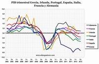 Economía europea vuelve a la recesión en el tercer trimestre