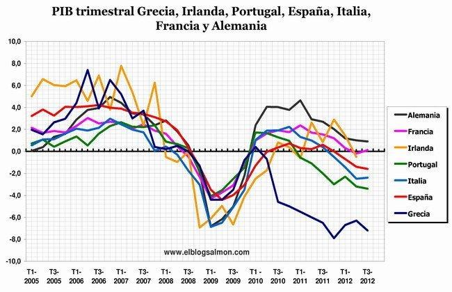 PIB trimestral GIPEIFA