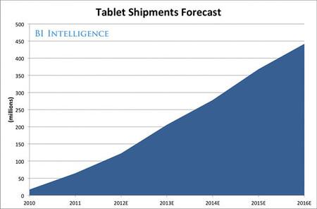 Gráfica de previsión hasta el 2015