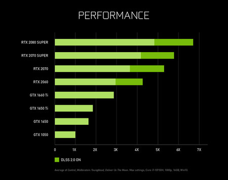 Geforce Rtx Super Laptops Performance Chart 850px
