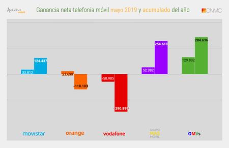 Ganancia Neta Telefonia Movil Mayo 2019 Y Acumulado Del Ano