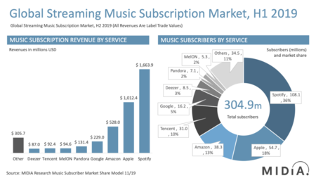 Music Subscriber Market Shares 2019 Midia Research 1024x576