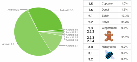 Datos estadísticos de las versiones de Android