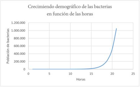 Crecimiendo De Bacterias En Condiciones Ideales