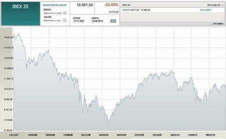 Indicadores de la zona euro caen a un mínimo de siete meses